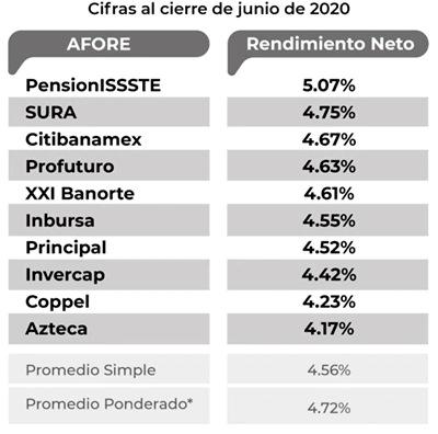 siefore basica 60 SB0 pensiones junio 2020